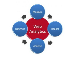 Web Analytics What 1 Hour a Day Can Do For Your Business