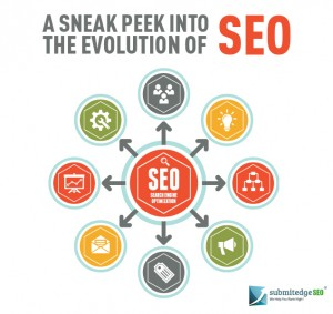 A Sneak Peek into the Evolution of SEO
