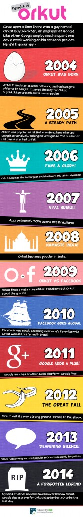 demise of orkut