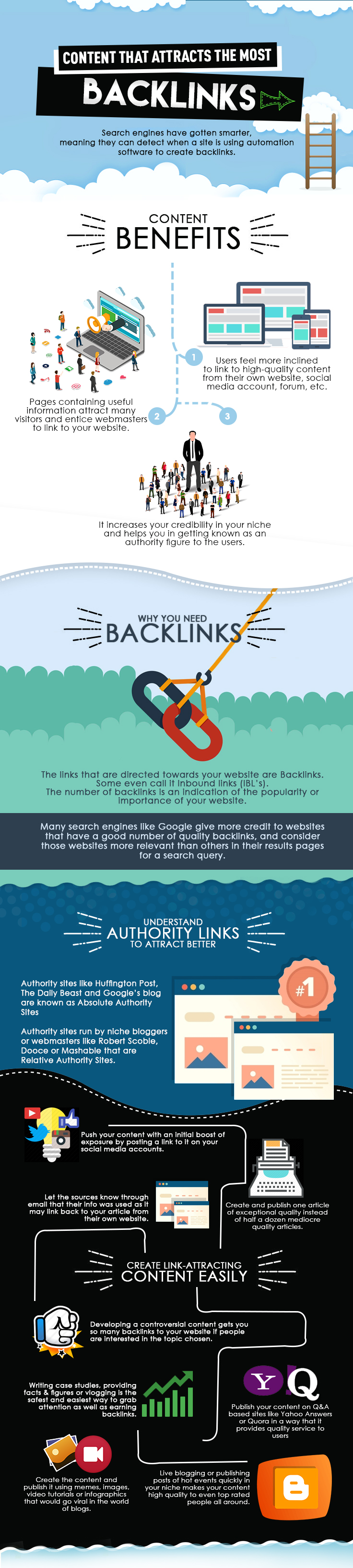 Content that attracts backlinks Infographic