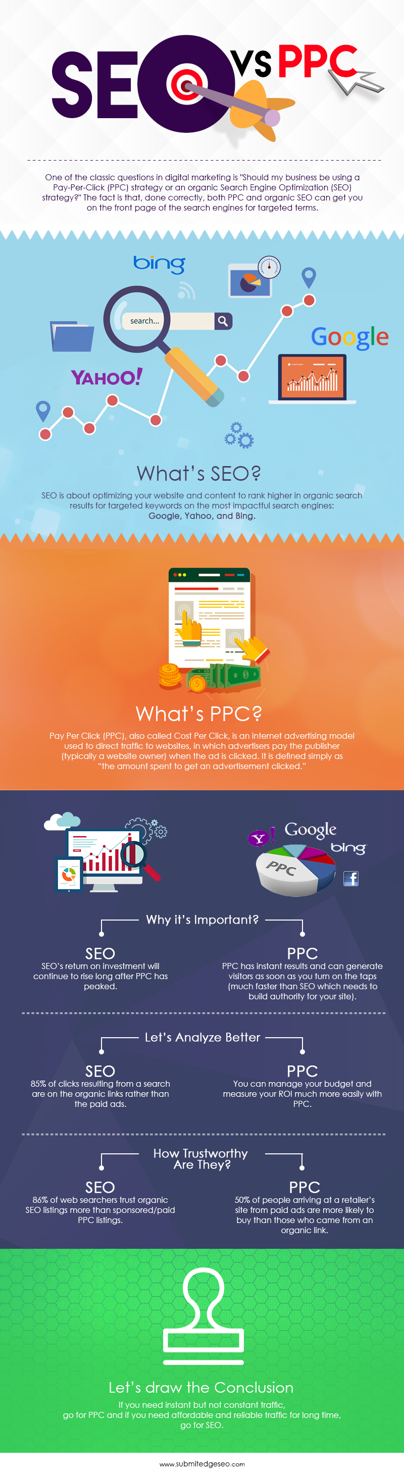 SEO vs. PPC [Infographics]